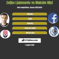 Zeljko Ljubenovic vs Maksim Bilyi h2h player stats