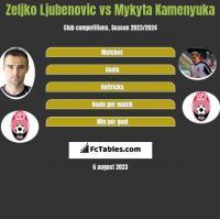 Zeljko Ljubenovic vs Mykyta Kamenyuka h2h player stats