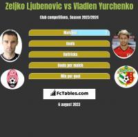 Zeljko Ljubenovic vs Vladlen Yurchenko h2h player stats