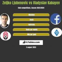 Zeljko Ljubenovic vs Vladyslav Kabayev h2h player stats