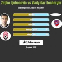 Zeljko Ljubenovic vs Vladyslav Kochergin h2h player stats