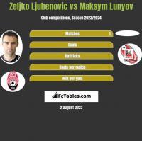 Zeljko Ljubenovic vs Maksym Lunyov h2h player stats