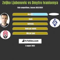 Zeljko Ljubenovic vs Dmytro Ivanisenya h2h player stats