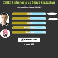 Zeljko Ljubenovic vs Denys Kostyshyn h2h player stats