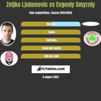 Zeljko Ljubenovic vs Evgeniy Smyrniy h2h player stats