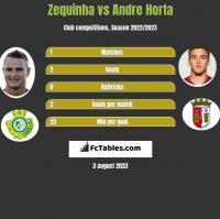 Zequinha vs Andre Horta h2h player stats