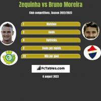 Zequinha vs Bruno Moreira h2h player stats