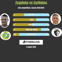 Zequinha vs Carlinhos h2h player stats