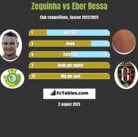 Zequinha vs Eber Bessa h2h player stats