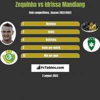 Zequinha vs Idrissa Mandiang h2h player stats