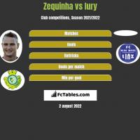 Zequinha vs Iury h2h player stats