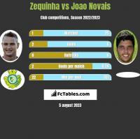 Zequinha vs Joao Novais h2h player stats