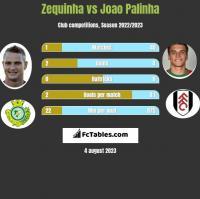 Zequinha vs Joao Palinha h2h player stats