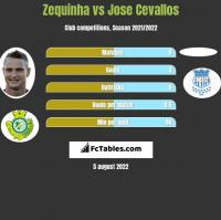 Zequinha vs Jose Cevallos h2h player stats