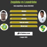 Zequinha vs Leandrinho h2h player stats