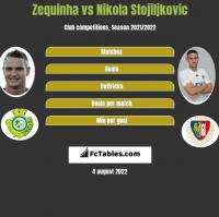 Zequinha vs Nikola Stojiljkovic h2h player stats