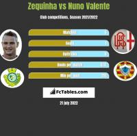Zequinha vs Nuno Valente h2h player stats