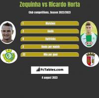 Zequinha vs Ricardo Horta h2h player stats