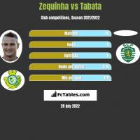Zequinha vs Tabata h2h player stats