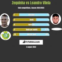 Zequinha vs Leandro Vilela h2h player stats