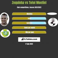 Zequinha vs Tofol Montiel h2h player stats