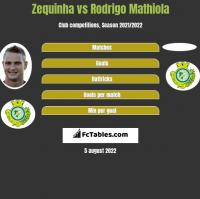 Zequinha vs Rodrigo Mathiola h2h player stats