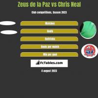 Zeus de la Paz vs Chris Neal h2h player stats