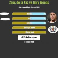 Zeus de la Paz vs Gary Woods h2h player stats