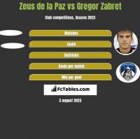 Zeus de la Paz vs Gregor Zabret h2h player stats