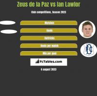 Zeus de la Paz vs Ian Lawlor h2h player stats