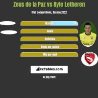 Zeus de la Paz vs Kyle Letheren h2h player stats