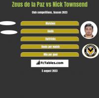 Zeus de la Paz vs Nick Townsend h2h player stats