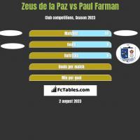 Zeus de la Paz vs Paul Farman h2h player stats