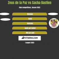 Zeus de la Paz vs Sacha Bastien h2h player stats