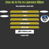 Zeus de la Paz vs Laurence Bilboe h2h player stats