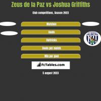Zeus de la Paz vs Joshua Griffiths h2h player stats