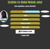 Zezinho vs Abdul Wahab Jafar h2h player stats