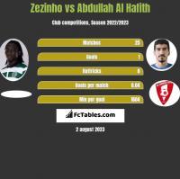 Zezinho vs Abdullah Al Hafith h2h player stats