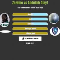 Zezinho vs Abdullah Otayf h2h player stats
