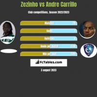 Zezinho vs Andre Carrillo h2h player stats