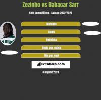 Zezinho vs Babacar Sarr h2h player stats