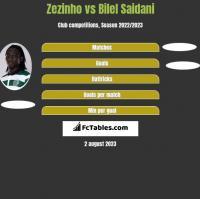 Zezinho vs Bilel Saidani h2h player stats