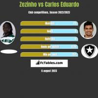 Zezinho vs Carlos Eduardo h2h player stats