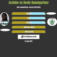 Zezinho vs Denis Baumgartner h2h player stats