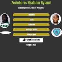 Zezinho vs Khaleem Hyland h2h player stats