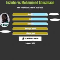Zezinho vs Mohammed Abusabaan h2h player stats