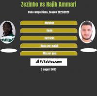 Zezinho vs Najib Ammari h2h player stats