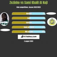 Zezinho vs Sami Khalil Al Najl h2h player stats