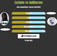 Zezinho vs Guilherme h2h player stats