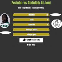 Zezinho vs Abdullah Al Joui h2h player stats